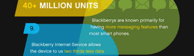 [ Infographic ] Interesting Blackberry Facts You Probably Don't Know