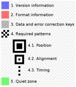 information of qw codes version format patterns codeing 263x300 A Quick Read on Powerful QR codes