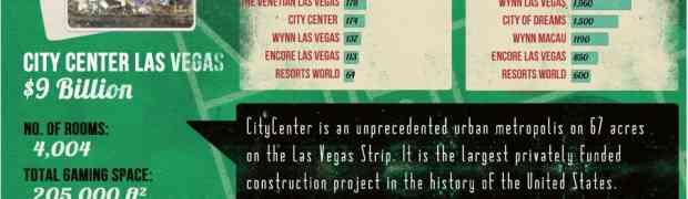 [ INFOGRAPHIC ] Casinos around the World and statistics